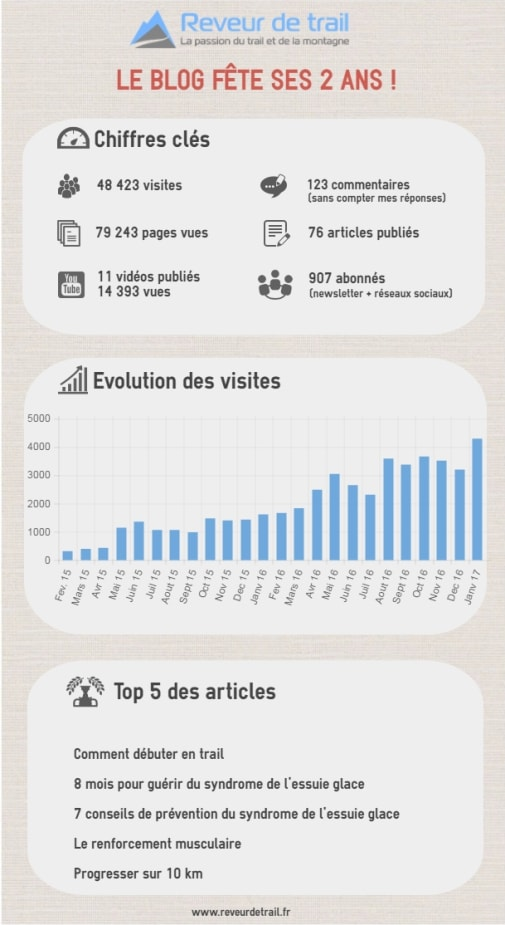 infographie 2 ans blog